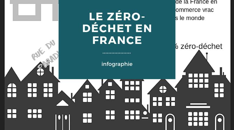 Zéro-déchet en france - infographie