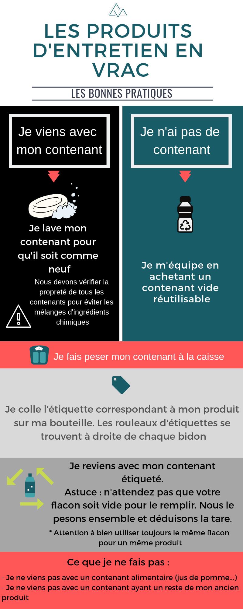 Rangement Des Produits D Entretien les produits d'entretien en vrac - infographie - mes courses